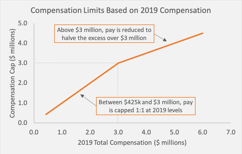 CARES Act and Executive Compensation