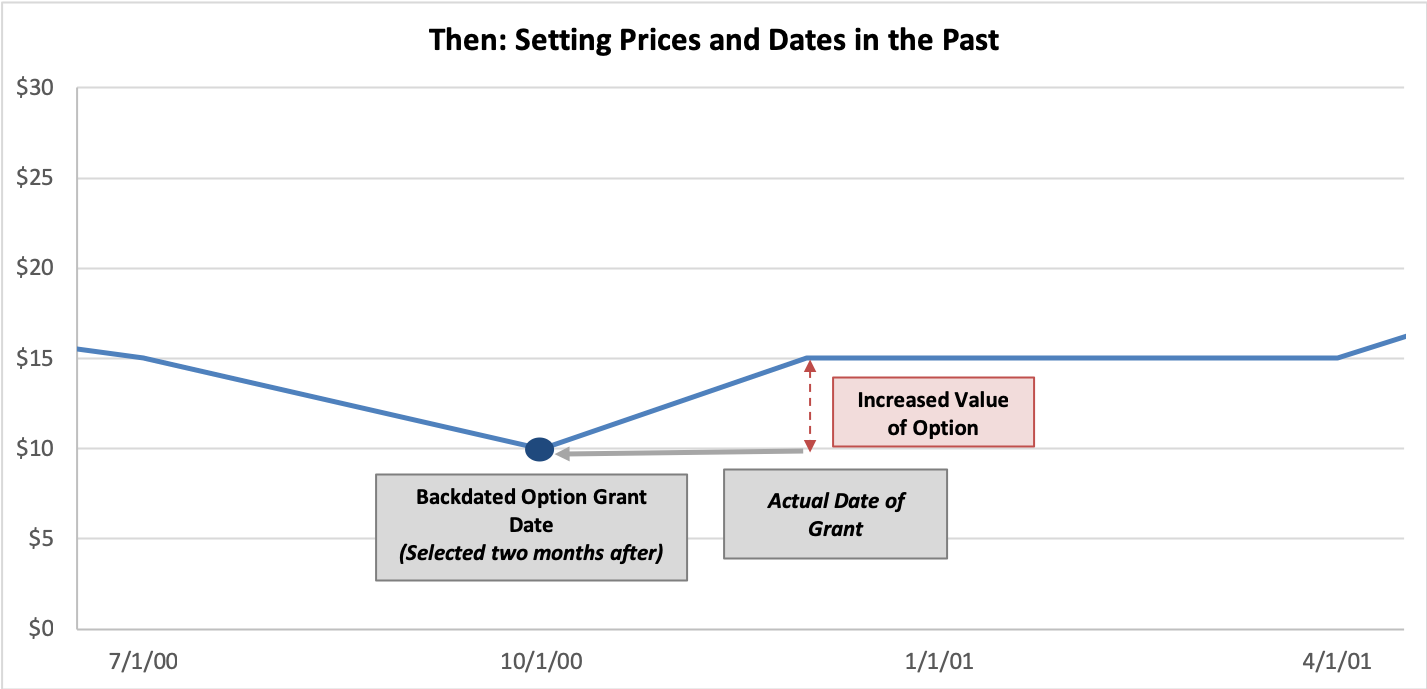 Options Backdating: Setting Prices and Dates in the Past