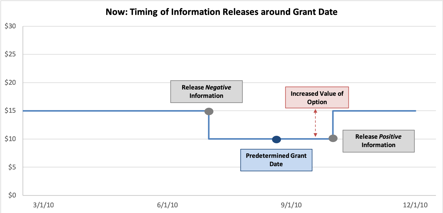 Options Backdating: Timing of Information Releases Around Grant Date