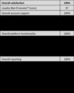 Equity Methods Client Satisfaction