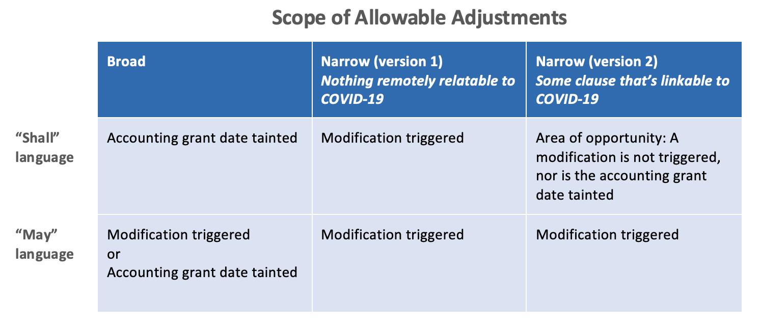 Equity Methods Allowable Adjustments