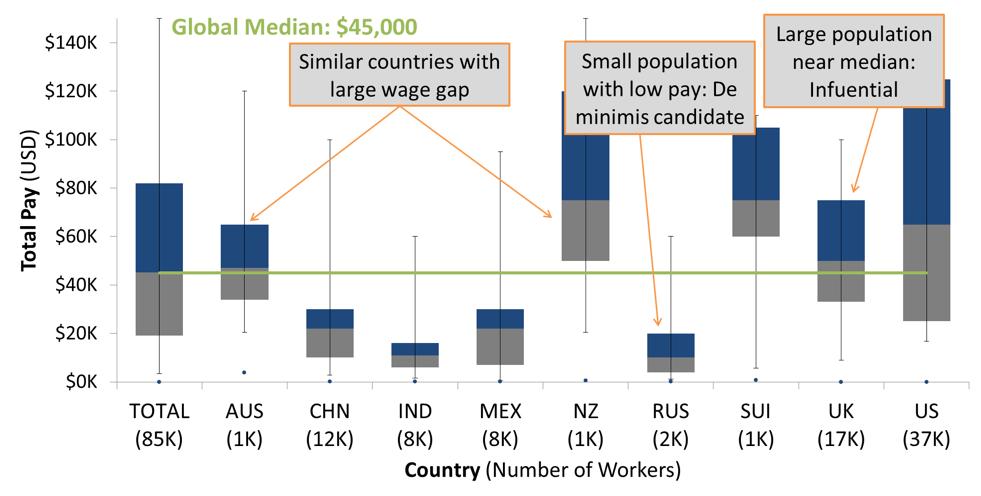 Pay Ration Analytics