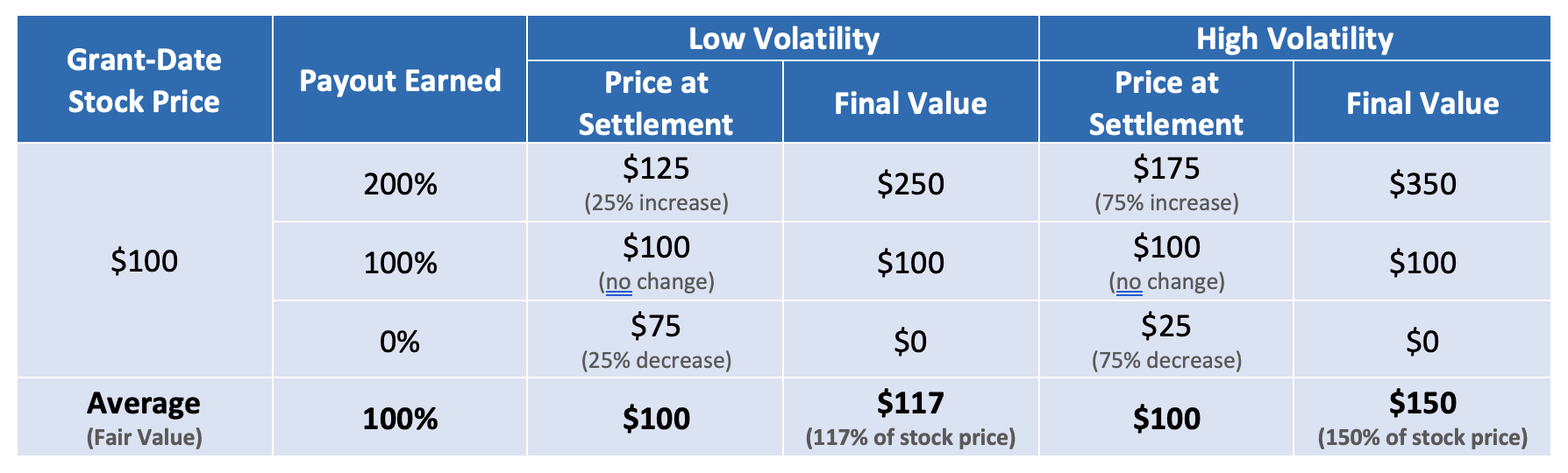 TSR Award Value: Example of Double Leverage