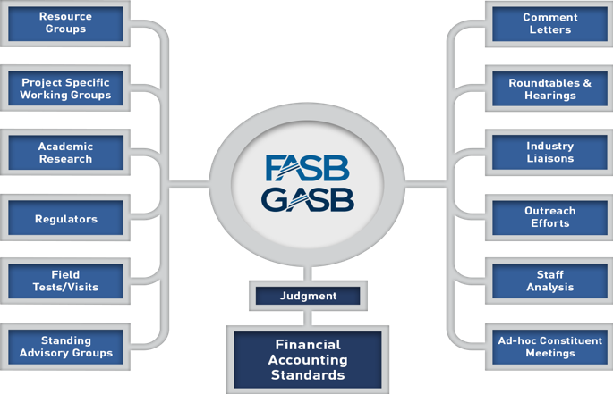 FASB Standard-Setting Picture1