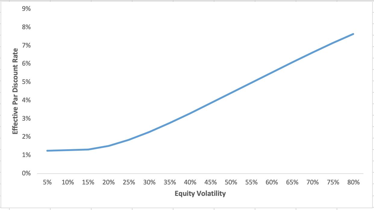 Equity Methods - Convertible Bonds 2