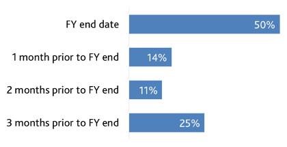 Pay Ratio Survey