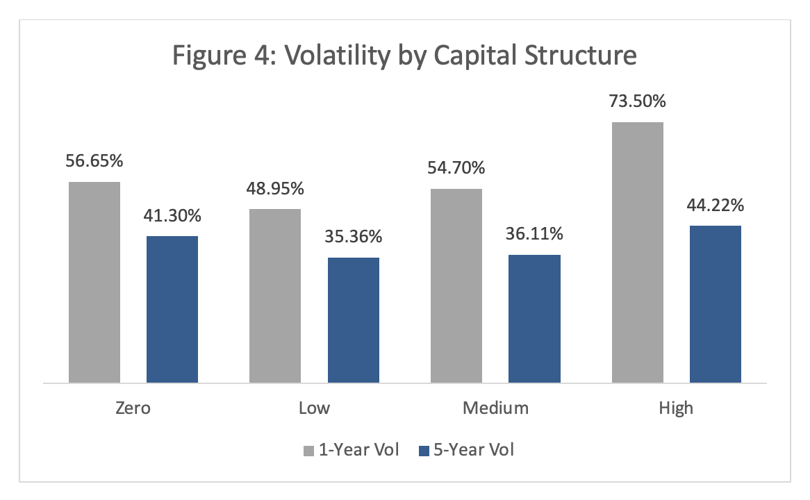 Private Company Volatility 4