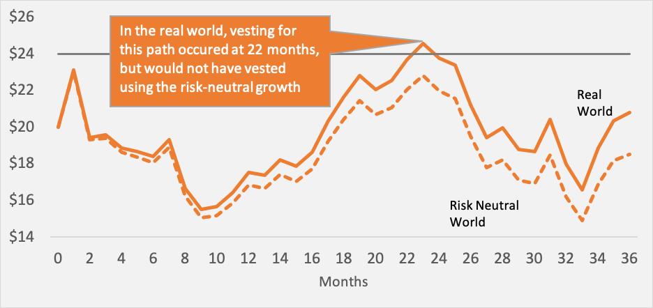 Real World vs Risk Neutral Figure 2