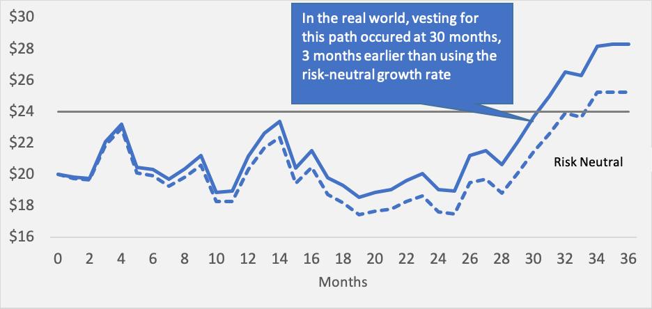 Real World vs Risk Neutral Figure 1