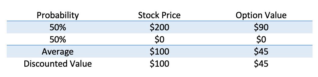 Real World vs Risk Neutral Table 3 v2