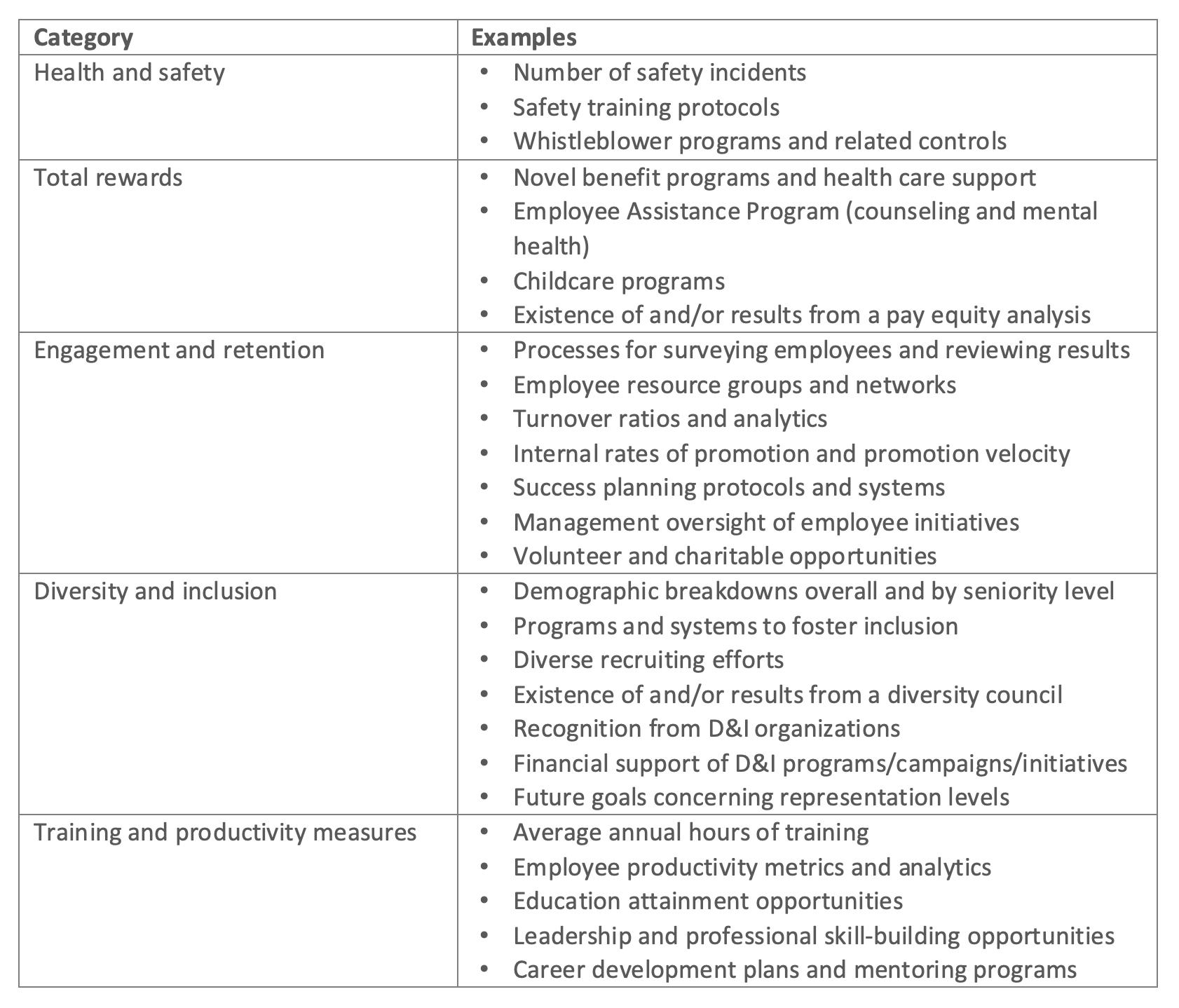 Human Capital Strategy 10-K Disclosure Categories