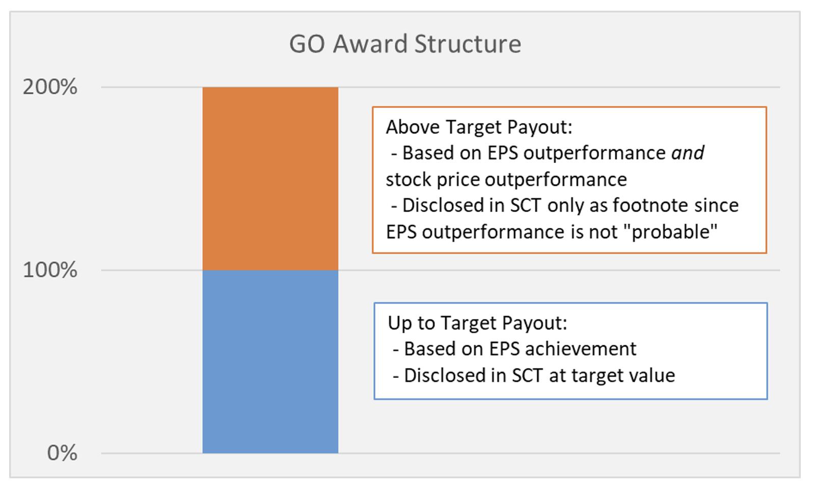 GO Award Table 4