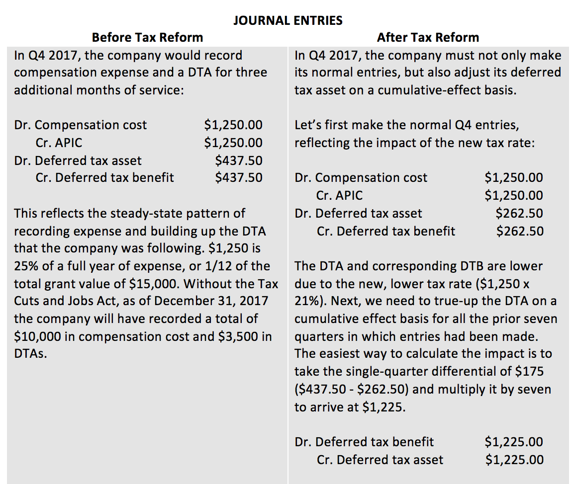 Tax Reform and Equity Compensation table 2
