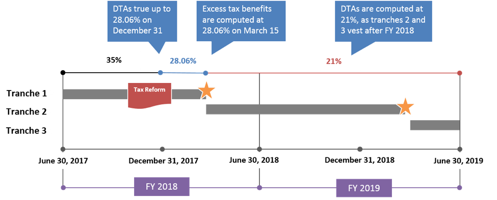 Tax Reform Implications for Fiscal Year Companies