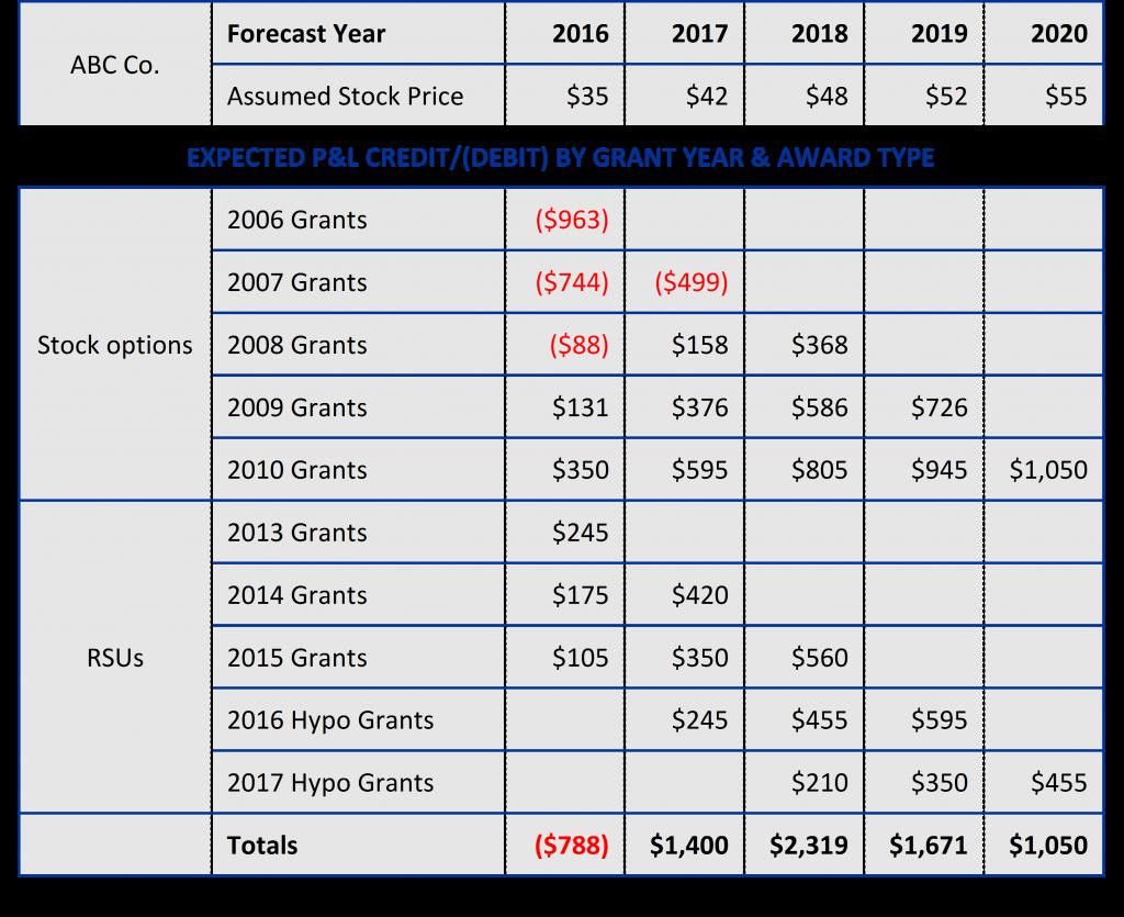 Tax Settlement Forecast