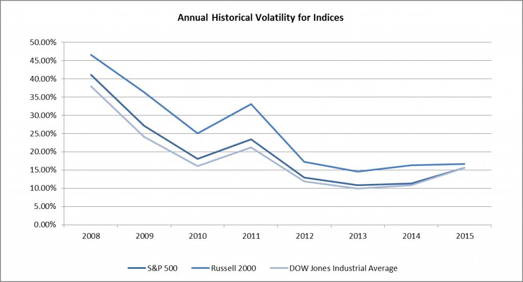 Volatility of Indices
